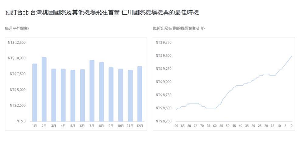 仁川機場機票趨勢圖