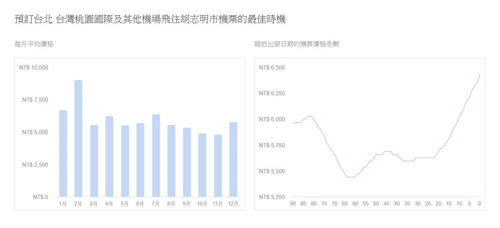 胡志明市-機票-比價-趨勢