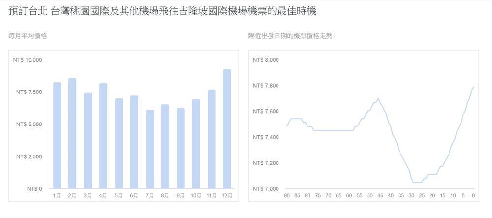 台灣飛吉隆坡機票價格趨勢圖