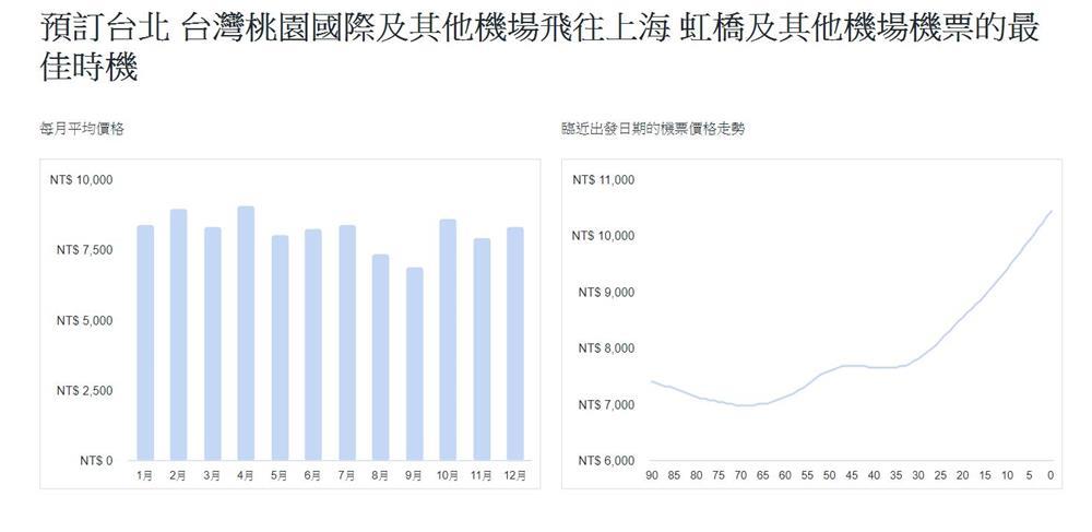 上海-虹橋機場-機票價格