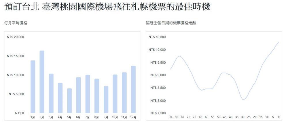 北海道札幌機票-價格趨勢