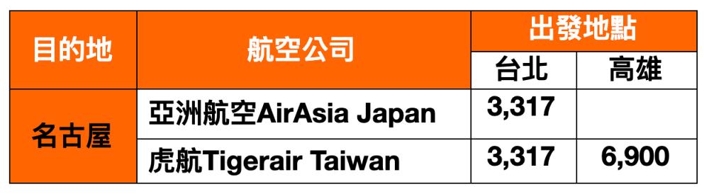 名古屋-便宜機票價格