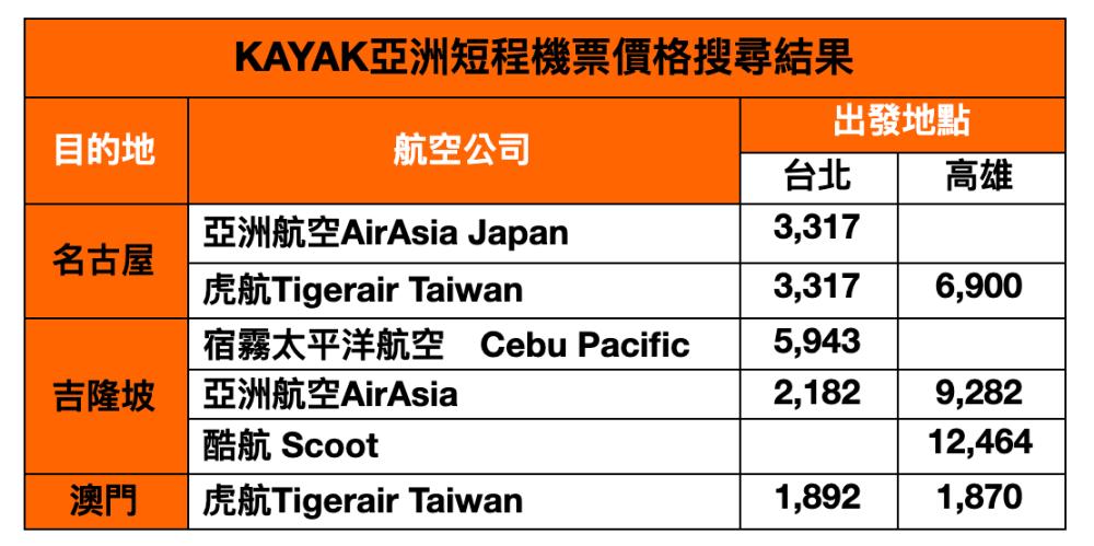 便宜機票-亞洲
