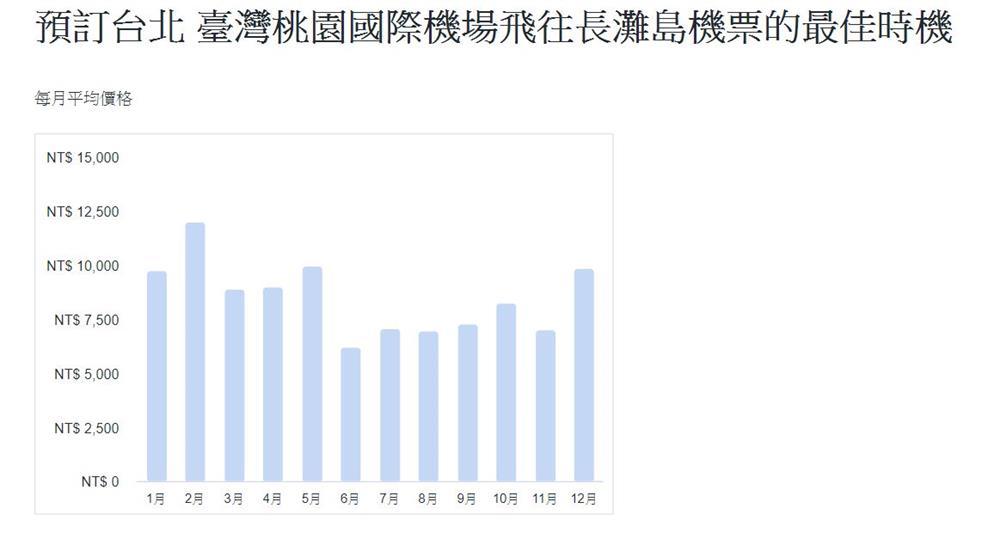長灘島機票-每月價格